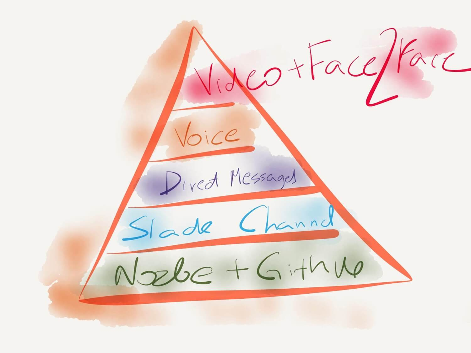 pyramid of communication